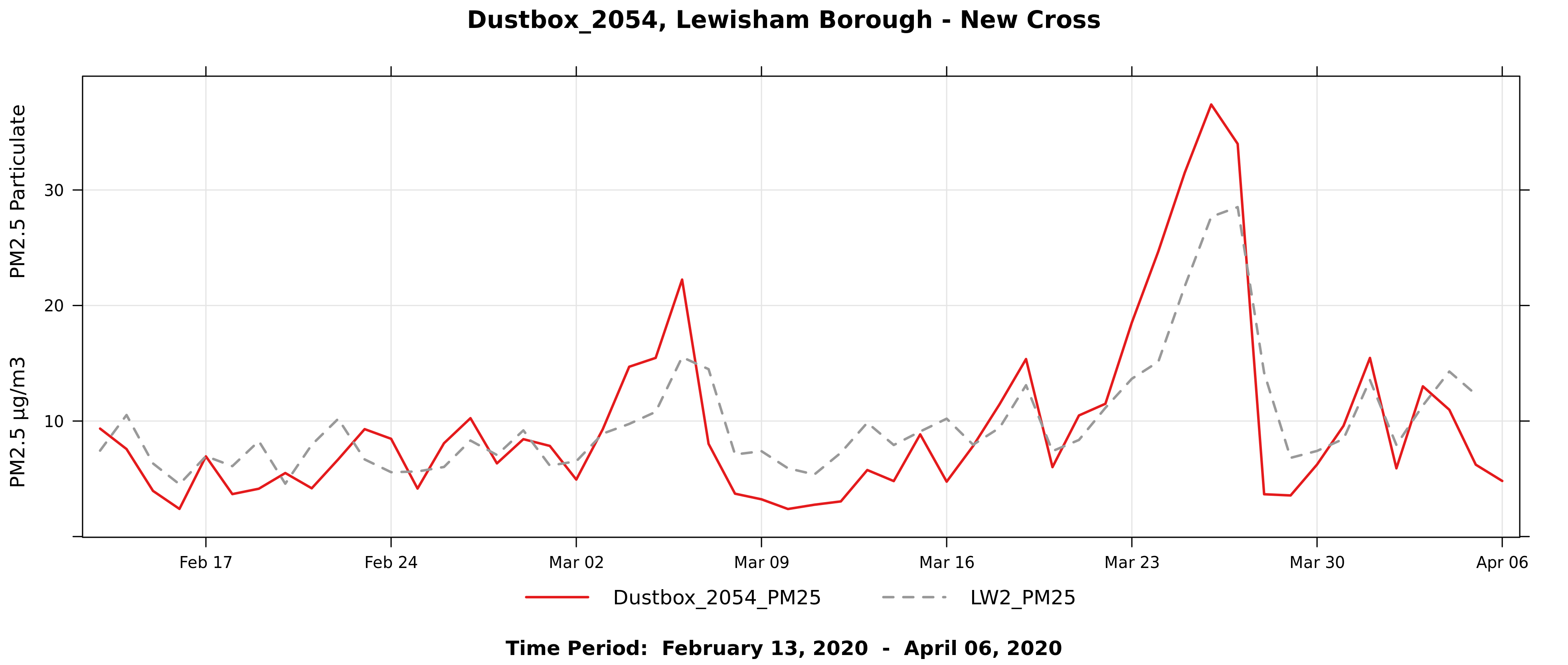 Figure10_Dustbox_2054_NXG_LinePlot