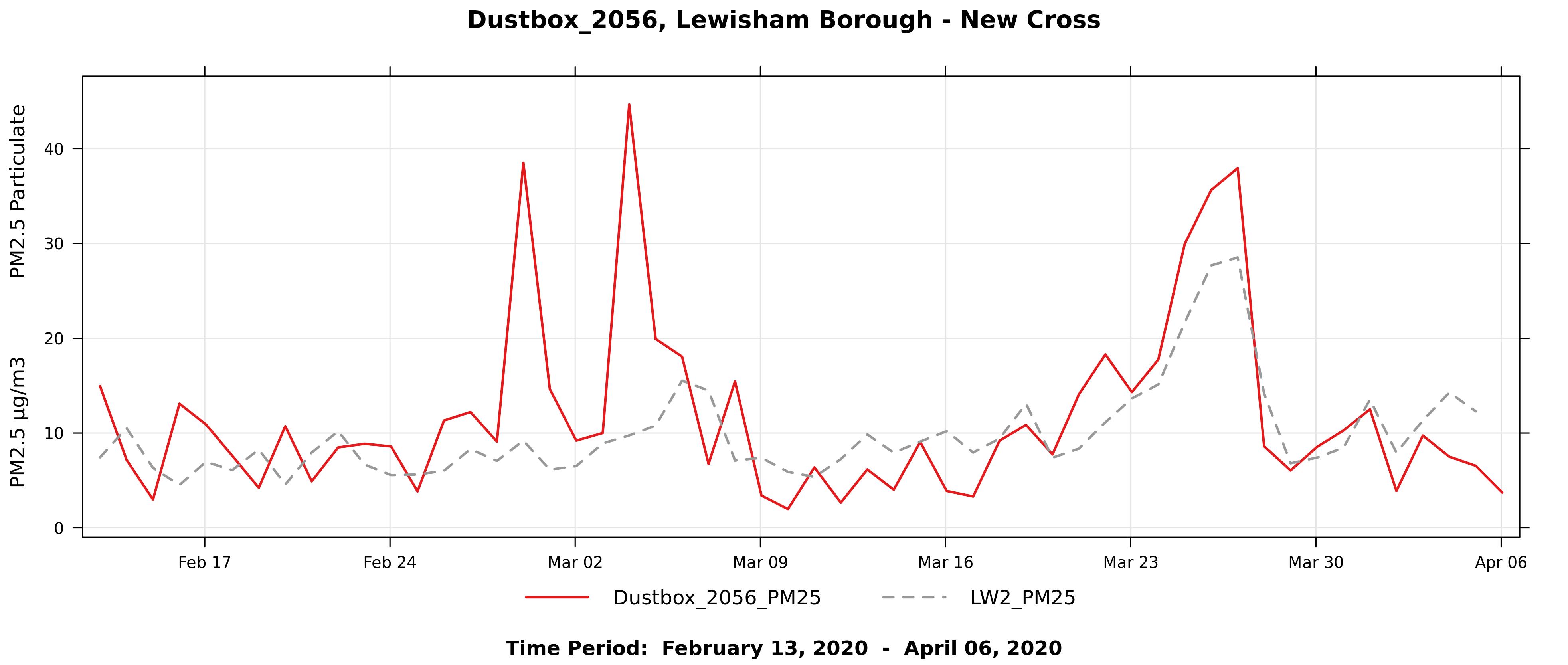 Figure11_Dustbox_2056_NXG_LinePlot
