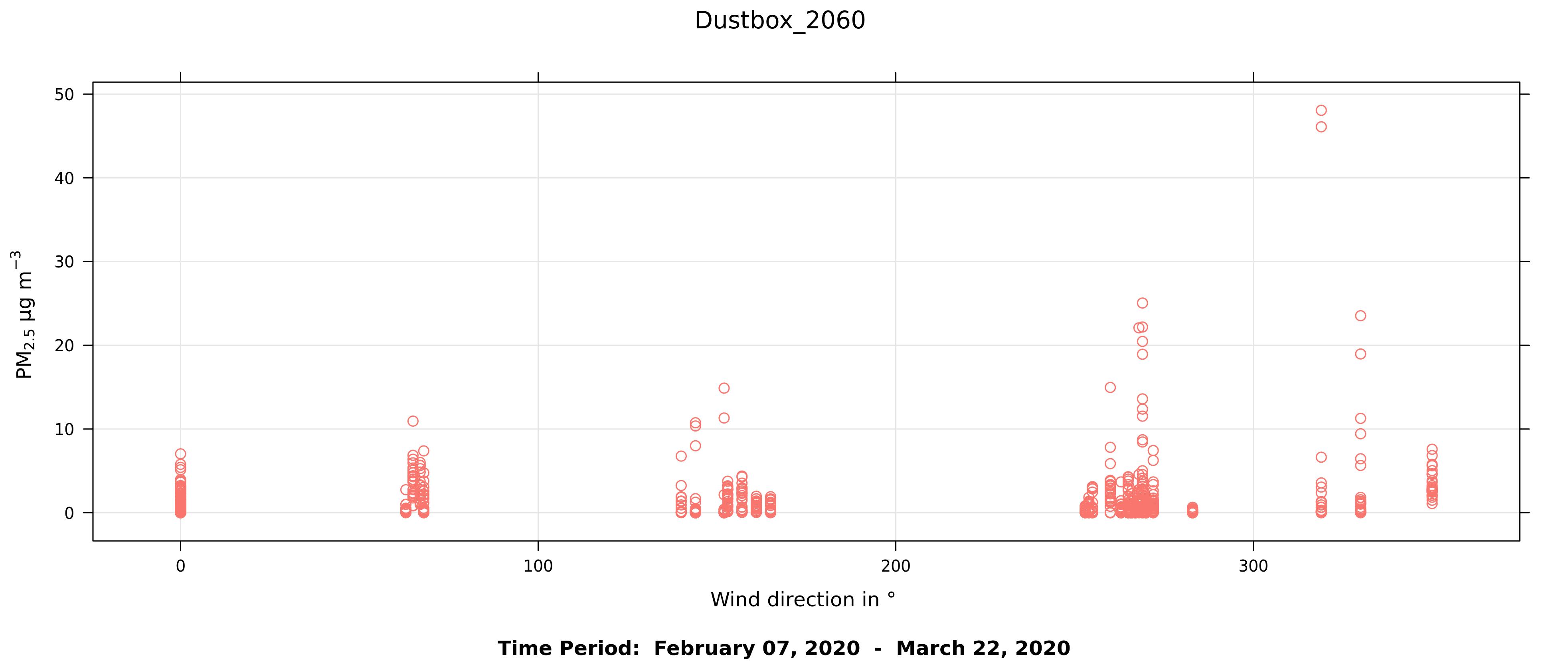Figure11b_2060_ScatterPreLockdown