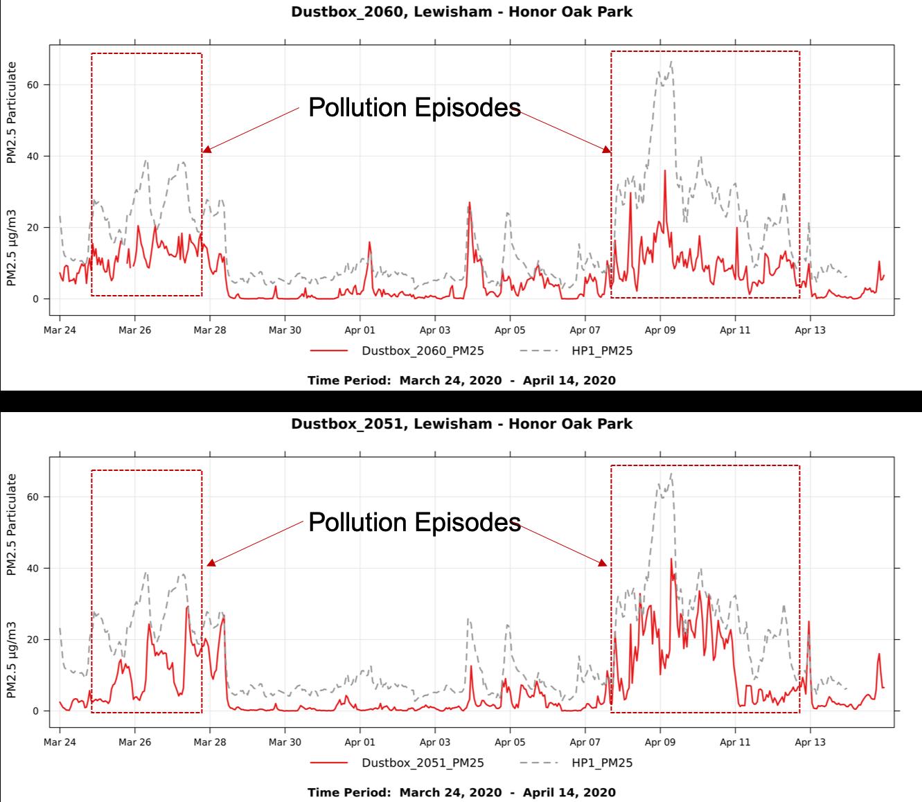 Figure3_BrockleyRise_2051_2060_pollutionEpisodes