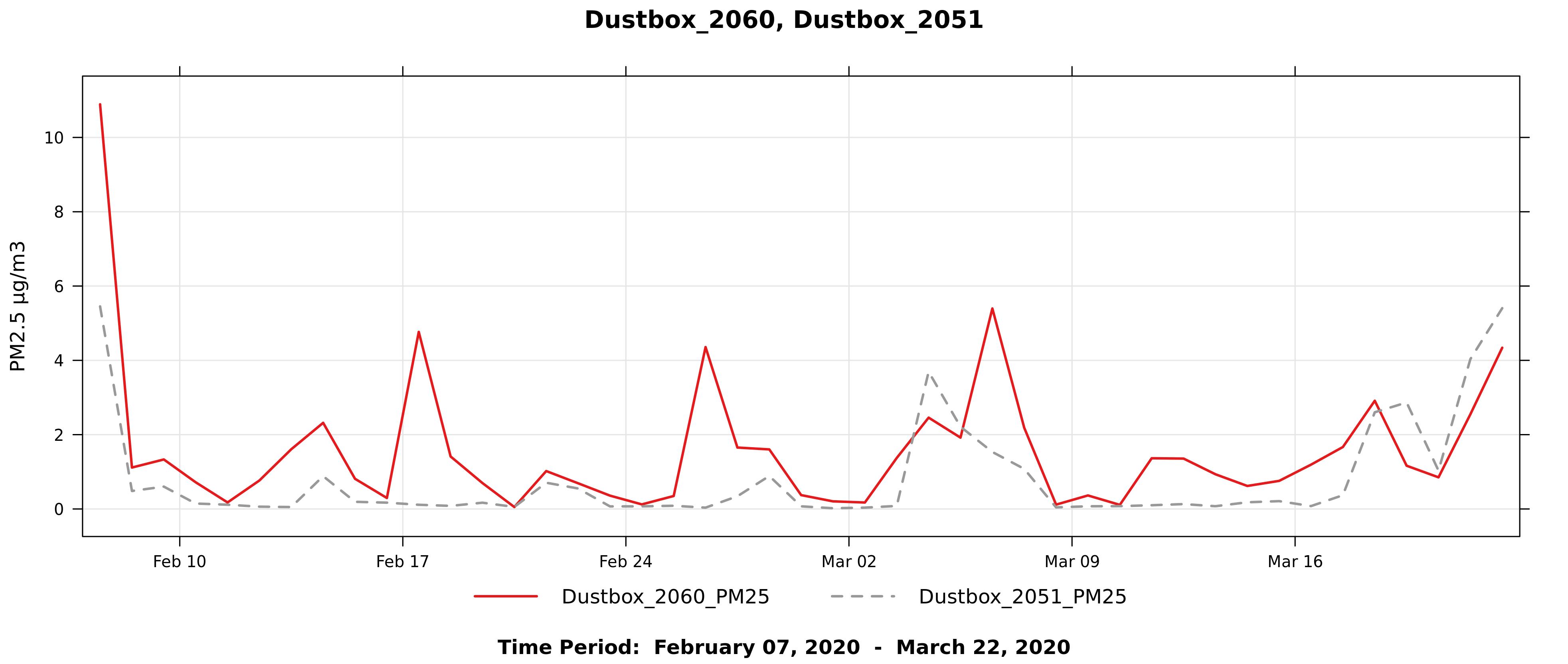 Figure3a_Dustbox2060_2051_DailyLineGraphPreLockdown