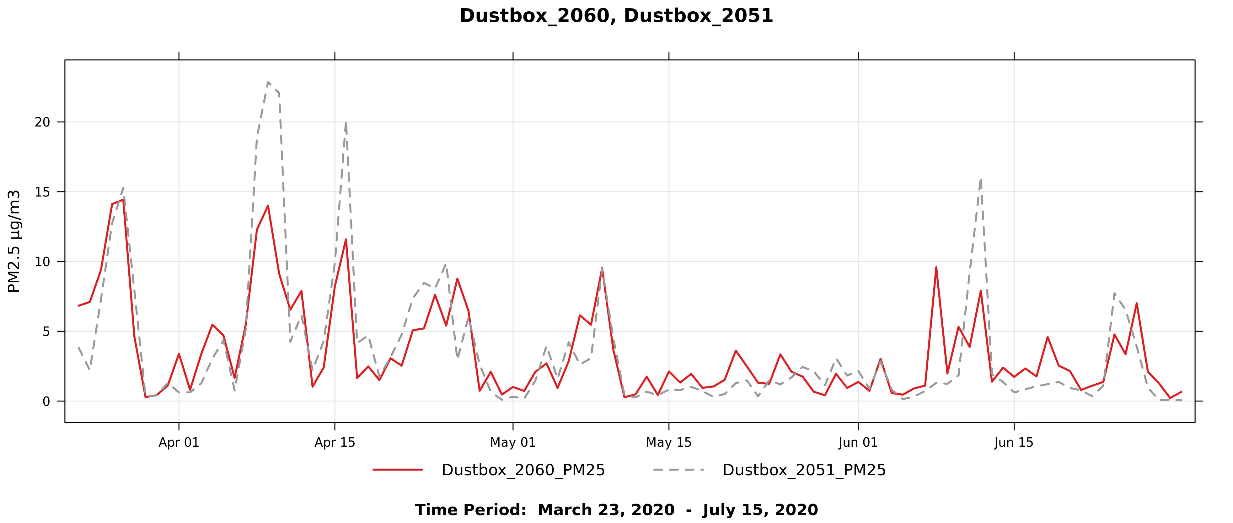 Figure3b_Dustbox2060_2051_DailyLineGraphDuringLockdown
