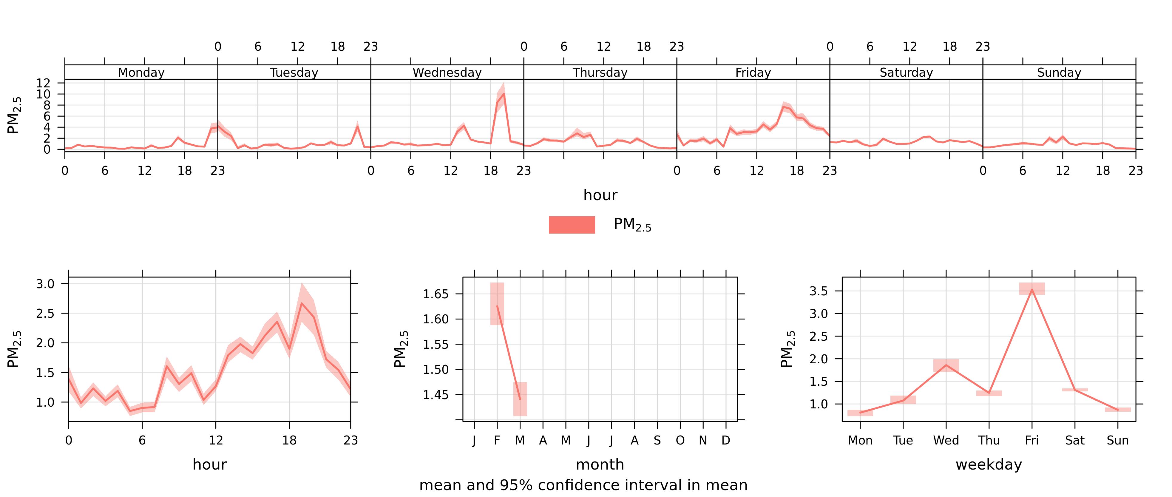 Figure4_Dustbox2060_TimePlotPreLockdown