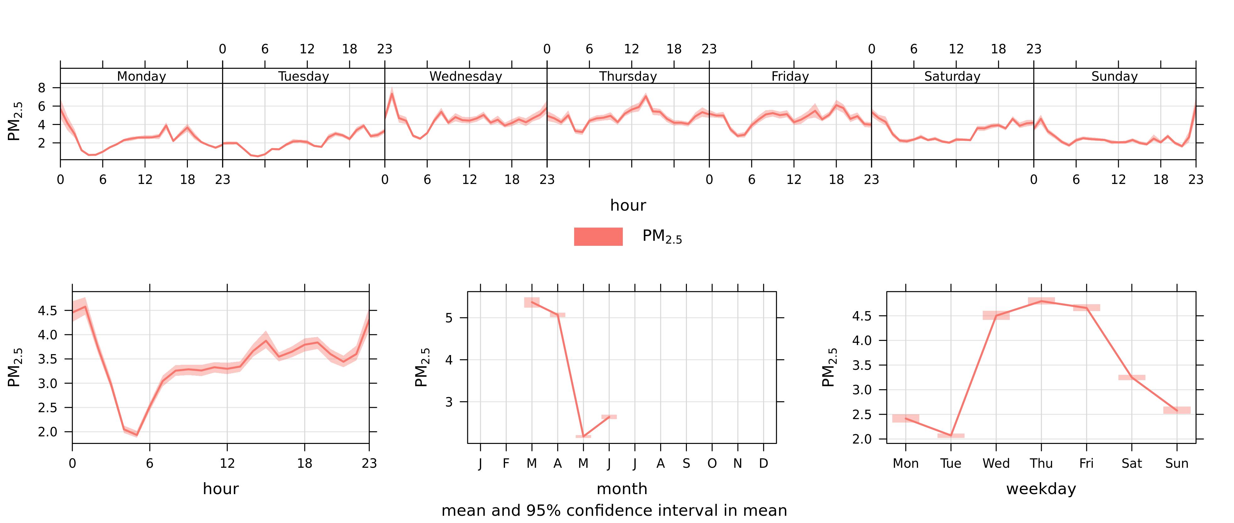 Figure5_Dustbox2060_DuringLockDownTimePlots