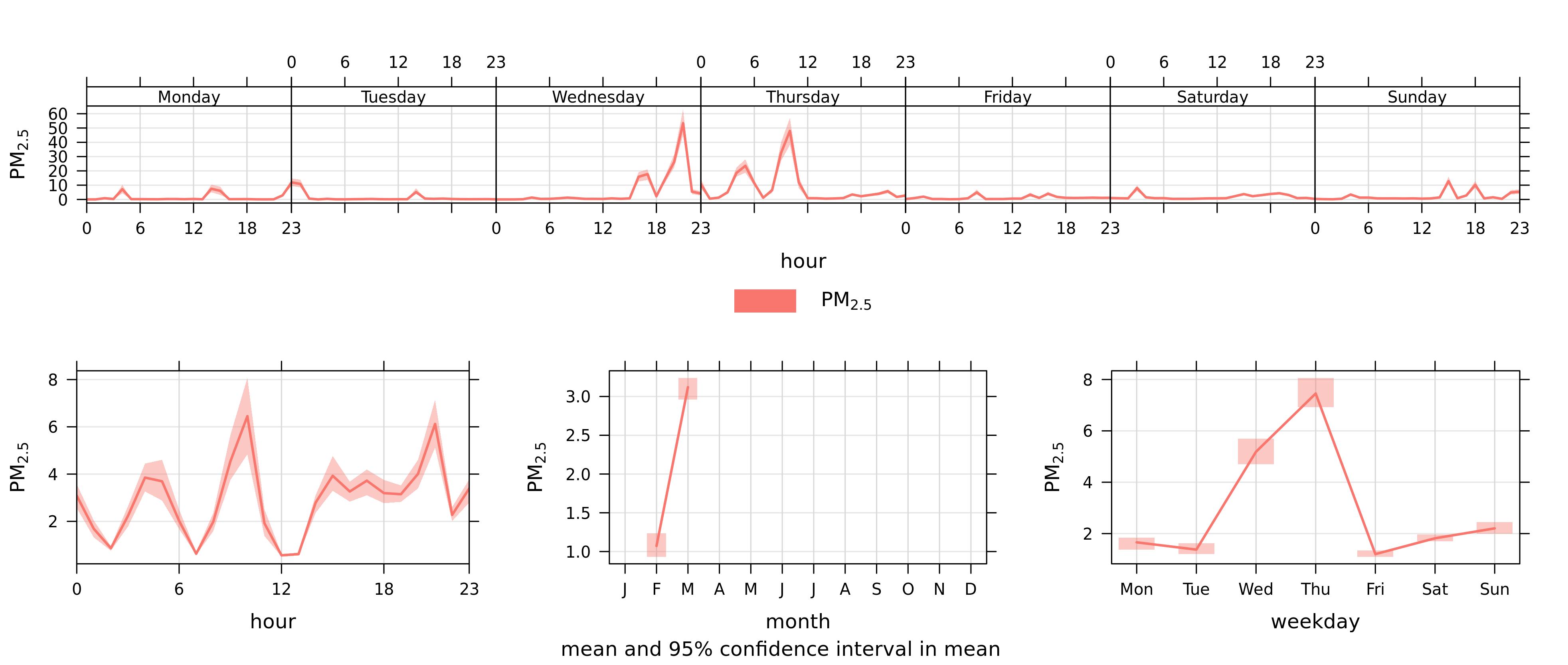 Figure6_Dustbox2058_PreLockDownTimePlots